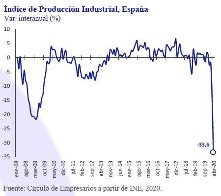 Indice-produccion-industrial-España-Asi-esta-la-Empresa-Junio-2020-Circulo-de-Empresarios