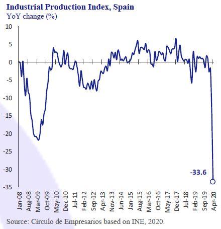 Industrial-Production-Index-Spain-Business-at-a-glance-June-2020-Circulo-de-Empresarios