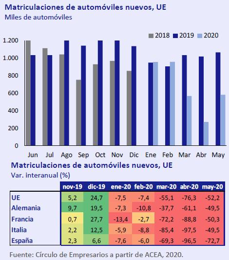 Matriculaciones-automoviles-nuevos.UE-asi-esta-la-economia-junio-2020-Circulo-de-Empresarios