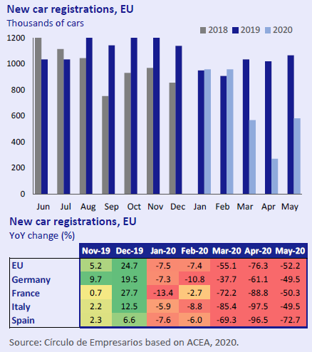 New-car-registrations-EU-Economy-at-a-glance-June-2020-Circulo-de-Empresarios
