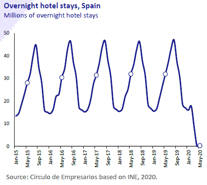 Overnight-hotel-stays-Spain-Economy-at-a-glance-June-2020-Circulo-de-Empresarios