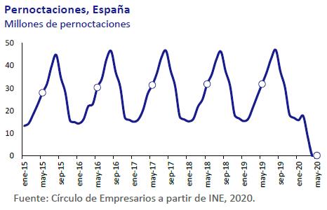 Pernoctaciones-españa-asi-esta-la-economia-junio-2020-Circulo-de-Empresarios