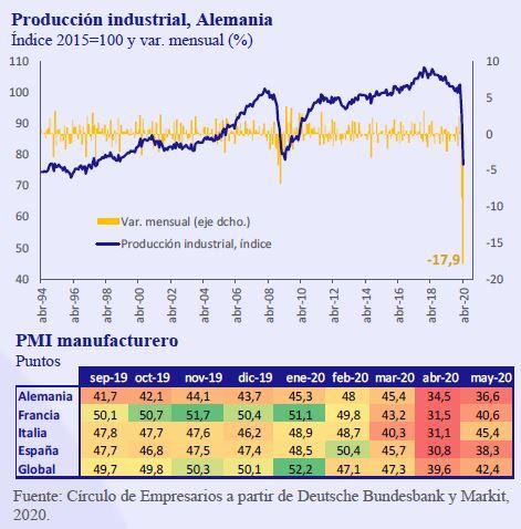 Produccion-industrial-Alemania-Asi-esta-la-Empresa-Junio-2020-Circulo-de-Empresarios