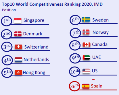 Top10-World-Competitiveness-Ranking-2020-IMD-Economy-at-a-glance-June-2020-Circulo-de-Empresarios