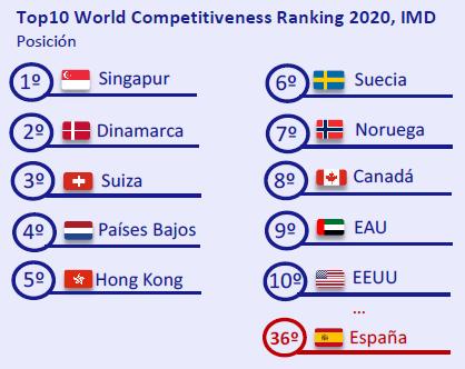 Top10-World-Competitiveness-Ranking-2020-IMD-asi-esta-la-economia-junio-2020-Circulo-de-Empresarios