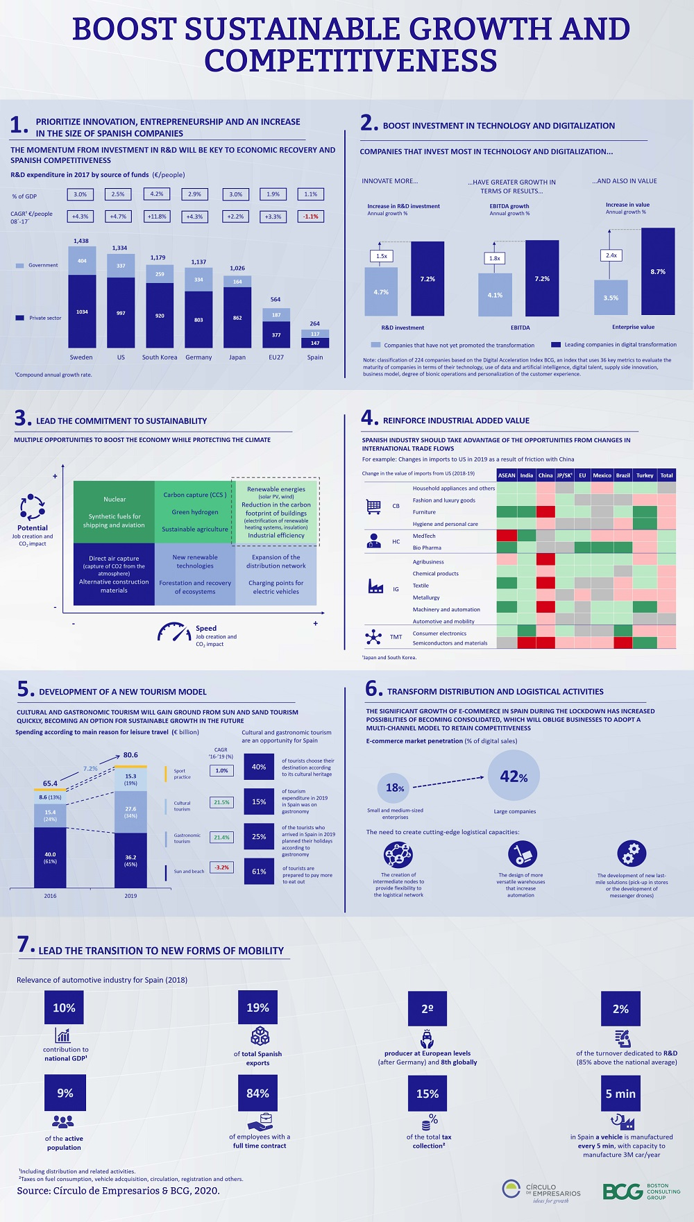 BOOST-SUSTAINABLE-GROWTH-AND-COMPETITIVENESS-infographic-July-2020-Circulo-de-Empresarios