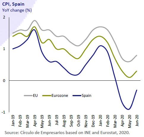 CPI-Spain-Economy-at-a-glance-July-August-2020-Circulo-de-Empresarios