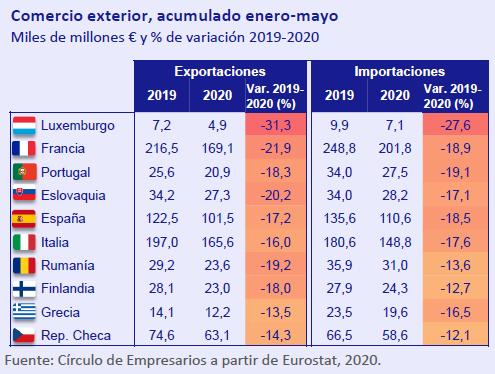 Comercio-exterior-acumulado-Enero-Mayo-Asi-esta-la-economia-julio-agosto-2020-Circulo-de-Empresarios