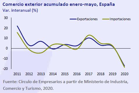 Comercio-exterior-acumulado-Enero-Mayo-España-Asi-esta-la-economia-julio-agosto-2020-Circulo-de-Empresarios
