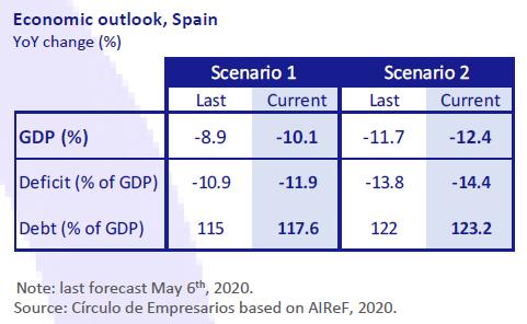 Economic-Outlook-Spain-Economy-at-a-glance-July-August-2020-Circulo-de-Empresarios