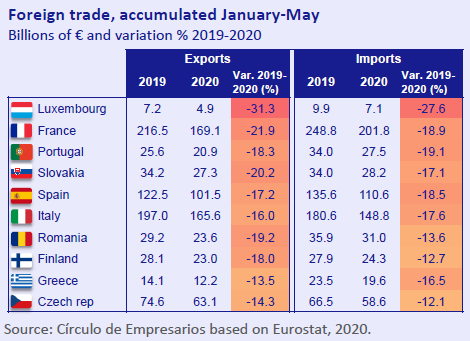Foreign-trade-accumulated-Januay-May-Economy-at-a-glance-July-August-2020-Circulo-de-Empresarios