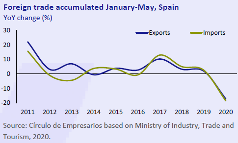 Foreign-trade-accumulated-Januay-May-Spain-Economy-at-a-glance-July-August-2020-Circulo-de-Empresarios