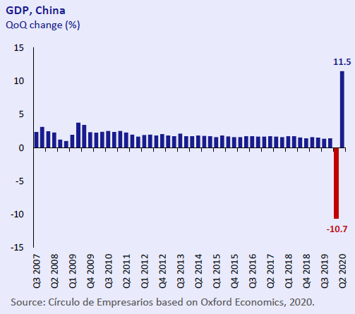 GDP-China-Economy-at-a-glance-July-August-2020-Circulo-de-Empresarios