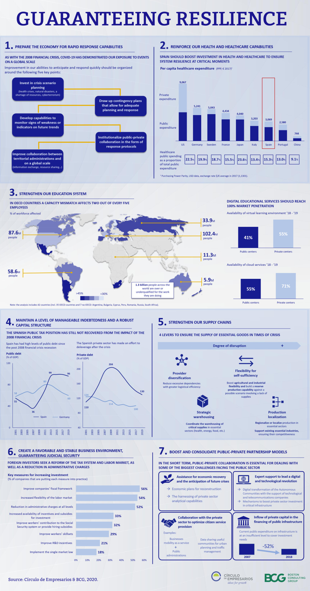 GUARANTEEING-RESILIENCE-infographic-july-2020-Circulo-de-Empresarios