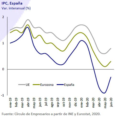 IPC-España-Asi-esta-la-economia-julio-agosto-2020-Circulo-de-Empresarios