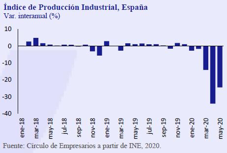 Indice-Produccion-Insutrial-España-asi-esta-la-Empresa-julio-agosto-2020-Circulo-de-Empresarios