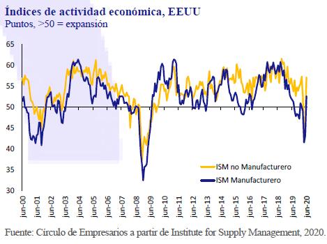 Indicex-actividad-economica-EEUU-asi-esta-la-Empresa-julio-agosto-2020-Circulo-de-Empresarios