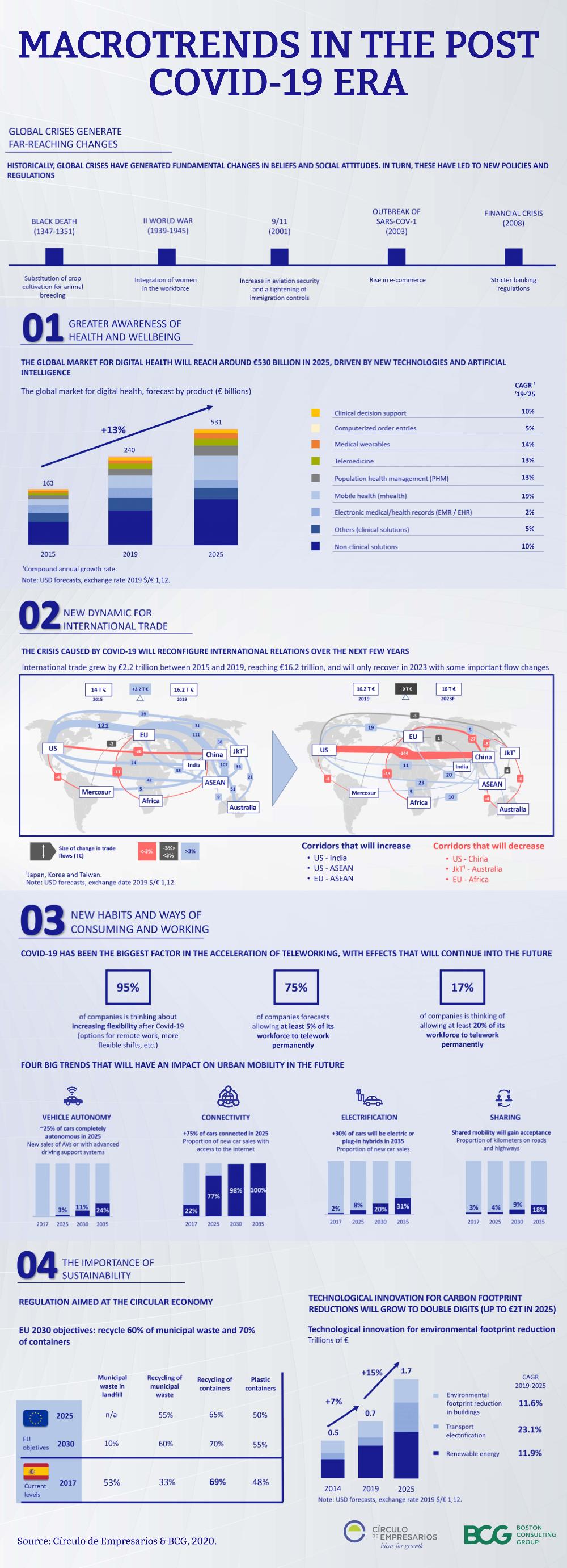 Macrotrends-in-the-post-covid-era-June-2020-Ciculo-de-Empresarios