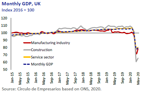 Monthly-GDP-UK-Economy-at-a-glance-July-August-2020-Circulo-de-Empresarios