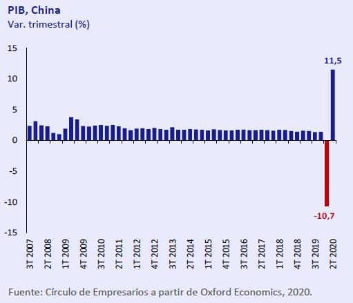 PIB-China-Asi-esta-la-economia-julio-agosto-2020-Circulo-de-Empresarios