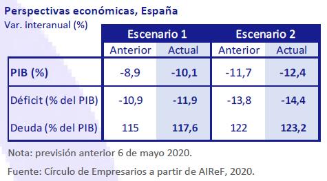Perspectivas-economicas-España-Asi-esta-la-economia-julio-agosto-2020-Circulo-de-Empresarios