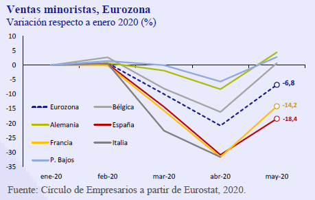 Ventas-minoristas-Eurozona-asi-esta-la-Empresa-julio-agosto-2020-Circulo-de-Empresarios