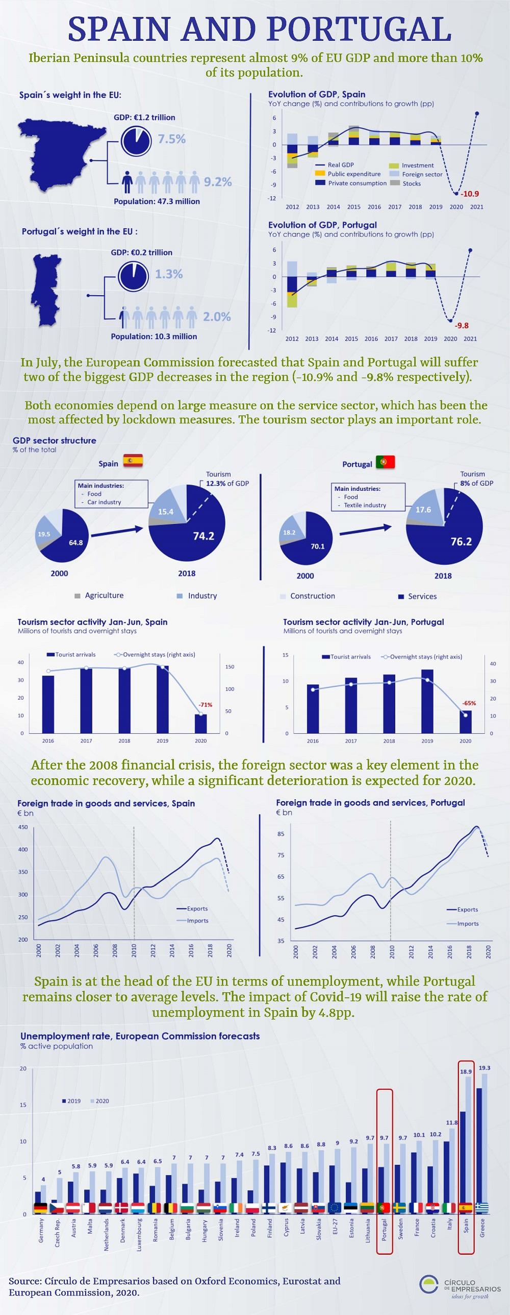 Spain-and-Portugal-infographic-August-2020-Circulo-de-Empresarios
