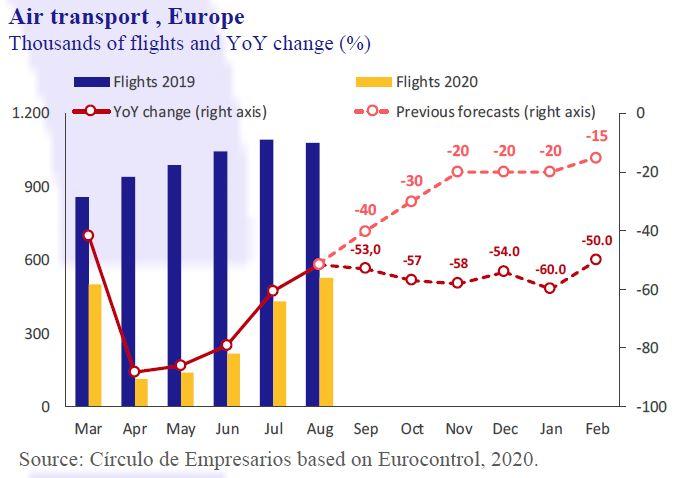 Air-transport-Europe-Business-at-a-glance-September-2020-Circulo-de-Empresarios