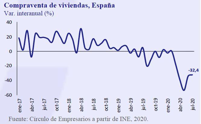 Compra-Venta-Viviendas-España-Asi-esta-la-Empresa-Septiembre-2020-Circulo-de-Empresarios