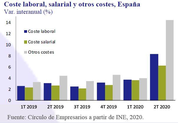 Coste-Laboral-Salarial-otros-costes-España-Asi-esta-la-Empresa-Septiembre-2020-Circulo-de-Empresarios