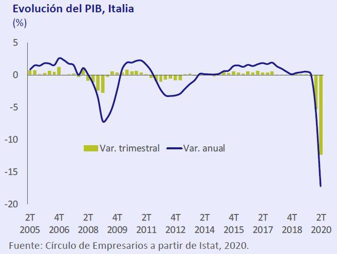 Evolucion-PIB-Italia-asi-esta-la-economia-septiembre-2020-Circulo-de-Empresarios