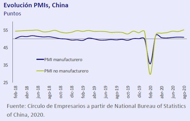Evolucion-PMIS-China-asi-esta-la-economia-septiembre-2020-Circulo-de-Empresarios