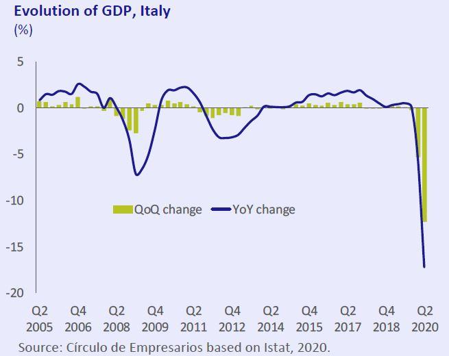 Evolution-GDP-Italy-Economy-at-a-glance-september-2020-Circulo-de-Empresarios