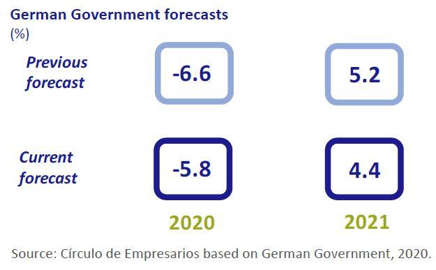 German-Government-Forecast-Economy-at-a-glance-september-2020-Circulo-de-Empresarios