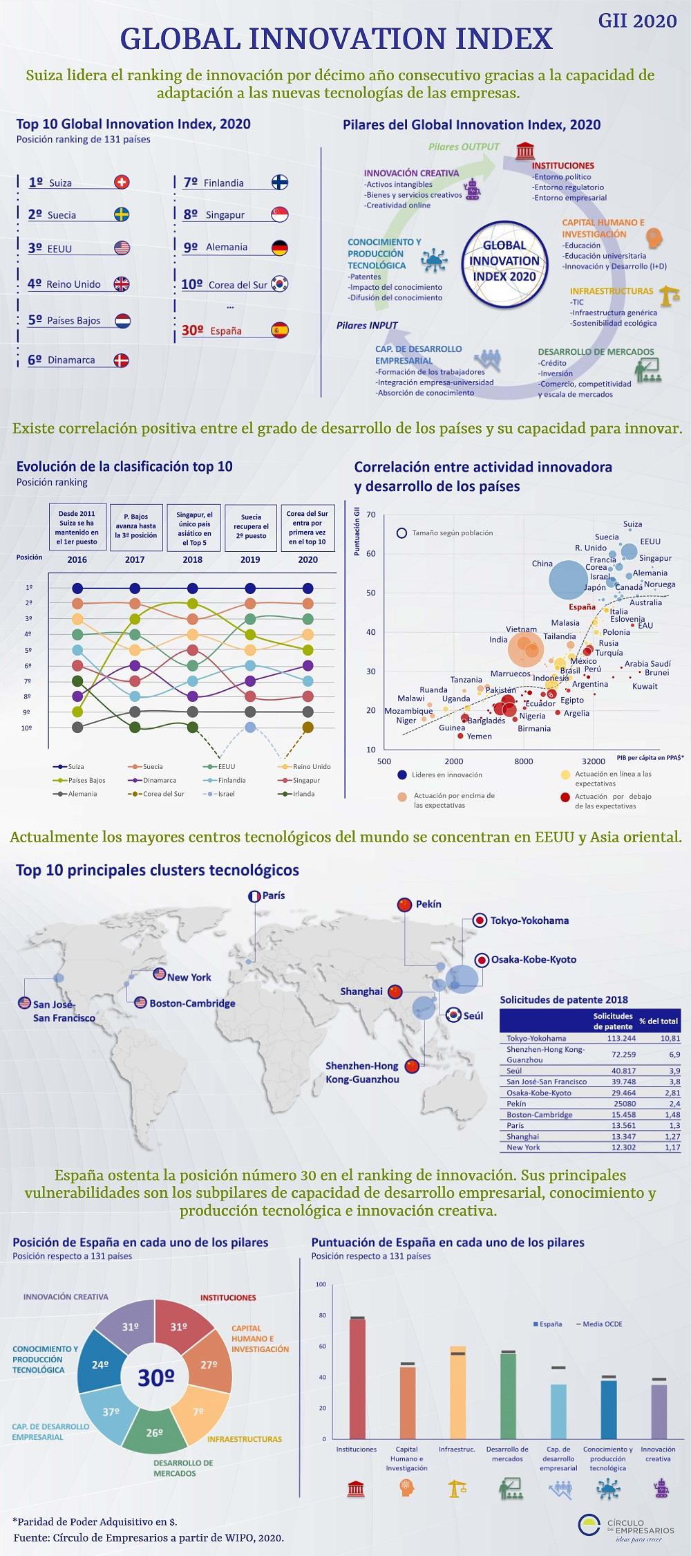 Global-Innovation-Index-infografía-septiembre-2020-Circulo-de-Empresarios-verion-espanol