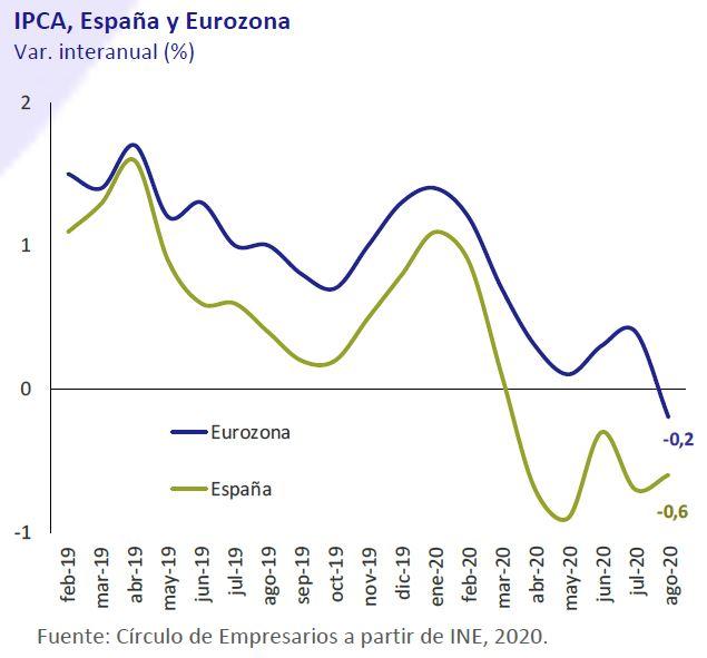 IPCA-España-Eurozona-asi-esta-la-economia-septiembre-2020-Circulo-de-Empresarios