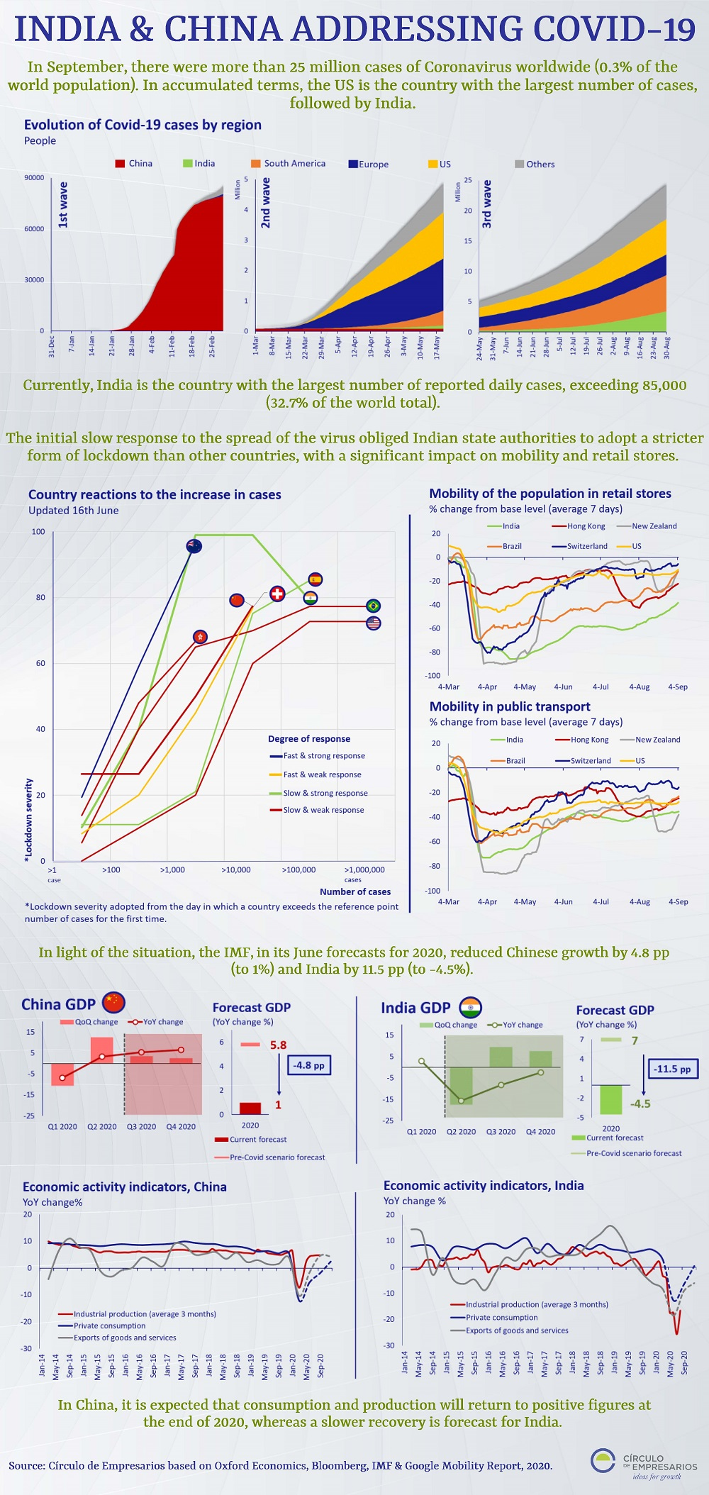 India-&-China-in-face-to-Covid-19-infographic-september-2020-Circulo-de-Empresarios