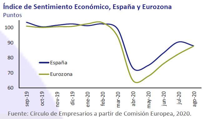 Indice-Sentimiento-Economico-España-Eurozona-asi-esta-la-economia-septiembre-2020-Circulo-de-Empresarios
