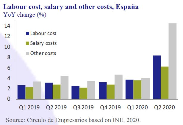Labour-cost-salary-other-costs-Spain-Business-at-a-glance-September-2020-Circulo-de-Empresarios