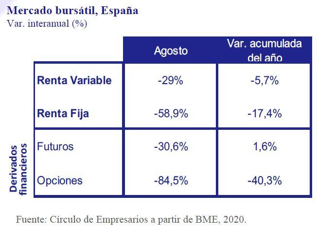Mercado-Bursatil-España-Asi-esta-la-Empresa-Septiembre-2020-Circulo-de-Empresarios