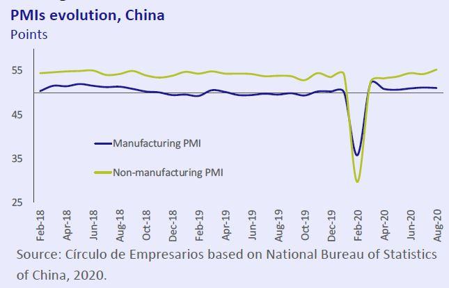 PMIS-Evolution-Cbina-Economy-at-a-glance-september-2020-Circulo-de-Empresarios