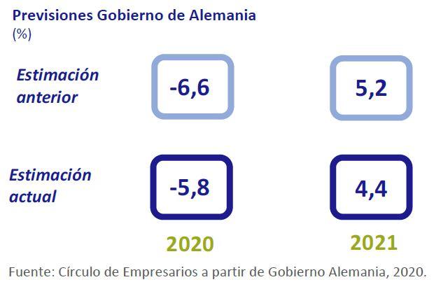 Previsiones-Gobierno-Alemania-asi-esta-la-economia-septiembre-2020-Circulo-de-Empresarios