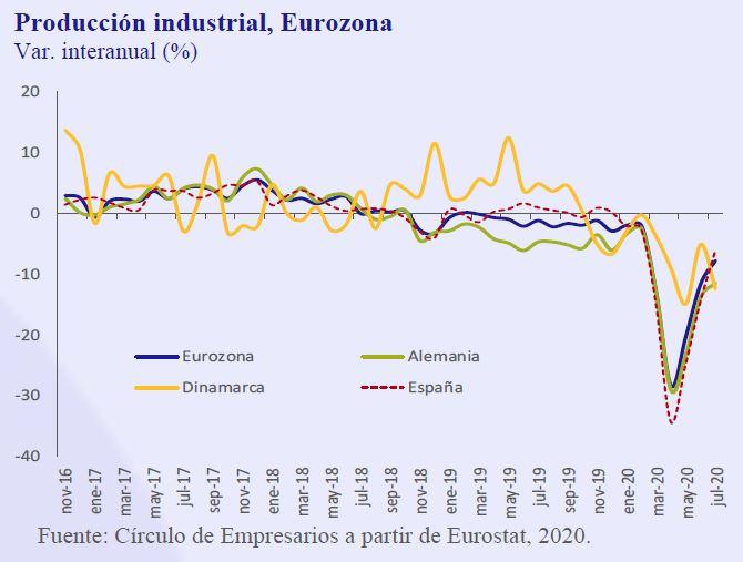 Produccion-Insutrial-Eurozona-Asi-esta-la-Empresa-Septiembre-2020-Circulo-de-Empresarios
