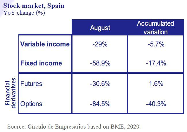 Stock-market-Spain-Business-at-a-glance-September-2020-Circulo-de-Empresarios