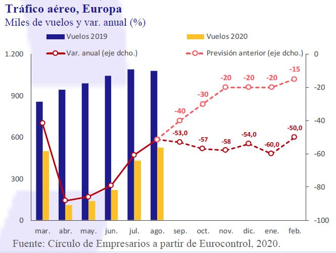 Trafico-Aereo-Europa-Asi-esta-la-Empresa-Septiembre-2020-Circulo-de-Empresarios