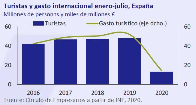 Turista-gasto-internacional-enero-julio-España-asi-esta-la-economia-septiembre-2020-Circulo-de-Empresarios