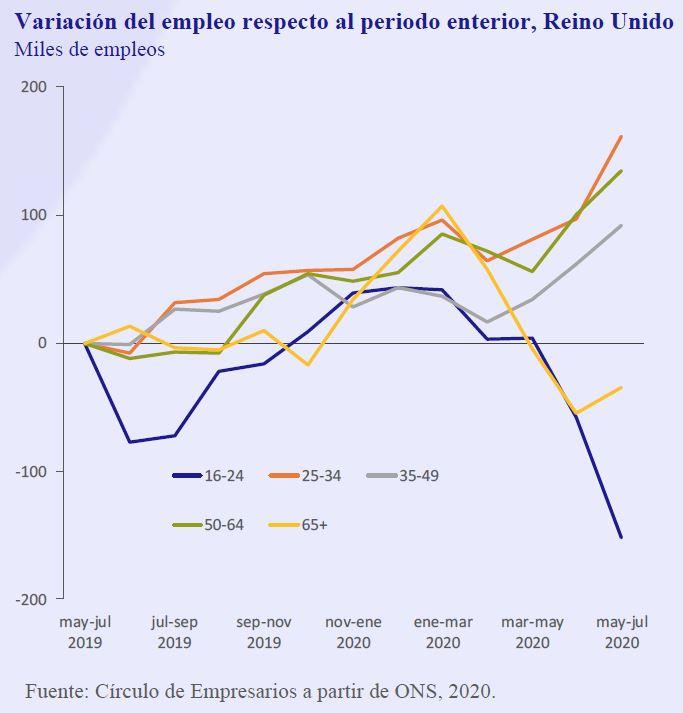 Variacion-empleo-respecto-periodo-anterior-Reino-Unido-Asi-esta-la-Empresa-Septiembre-2020-Circulo-de-Empresarios
