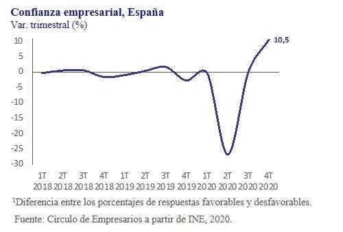 Confianza-empresarial-España-asi-esta-la-empresa-octubre-2020-Circulo-de-Empresarios