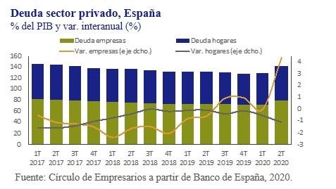 Deuda-sector-privado-España-asi-esta-la-empresa-octubre-2020-Circulo-de-Empresarios
