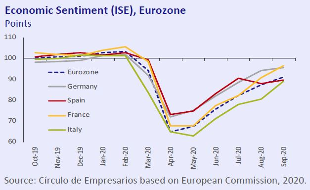 Economic-Sentiment-ISE-Eurozone-Economy-at-a-glance-October-2020-Circulo-de-Empresarios
